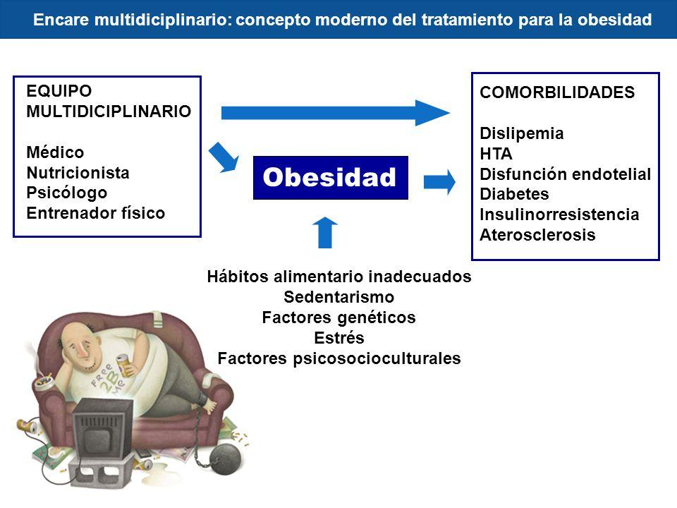 Encare multidiciplinario: concepto moderno del tratamiento para la obesidad Obesidad COMORBILIDADES Dislipemia HTA Disfunción endotelial Diabetes Insulinorresistencia Aterosclerosis Hábitos alimentario inadecuados Sedentarismo Factores genéticos Estrés Factores psicosocioculturales EQUIPO MULTIDICIPLINARIO Médico Nutricionista Psicólogo Entrenador físico