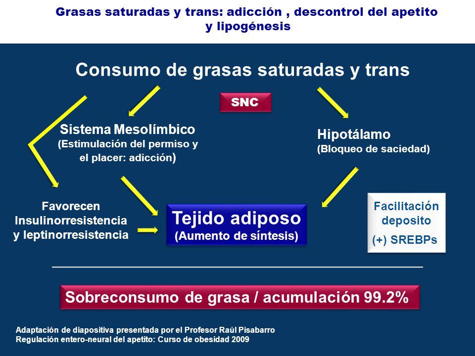 SNC Sobreconsumo de grasa / acumulación 99.2% Facilitación deposito (+) SREBPs Sistema Mesolímbico (Estimulación del permiso y el placer: adicción ) Hipotálamo (Bloqueo de saciedad) Grasas saturadas y trans: adicción, descontrol del apetito y lipogénesis Tejido adiposo (Aumento de síntesis) Tejido adiposo (Aumento de síntesis) Adaptación de diapositiva presentada por el Profesor Raúl Pisabarro Regulación entero-neural del apetito: Curso de obesidad 2009 Consumo de grasas saturadas y trans Favorecen Insulinorresistencia y leptinorresistencia