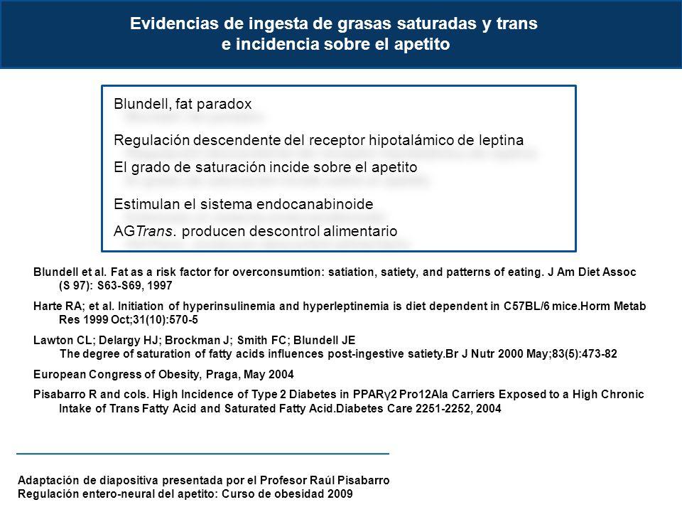 Blundell, fat paradox Regulación descendente del receptor hipotalámico de leptina El grado de saturación incide sobre el apetito Estimulan el sistema endocanabinoide AGTrans.