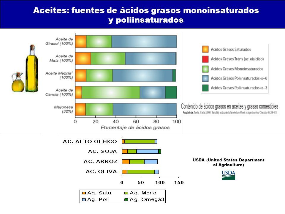 Aceites: fuentes de ácidos grasos monoinsaturados y poliinsaturados USDA (United States Department of Agriculture)