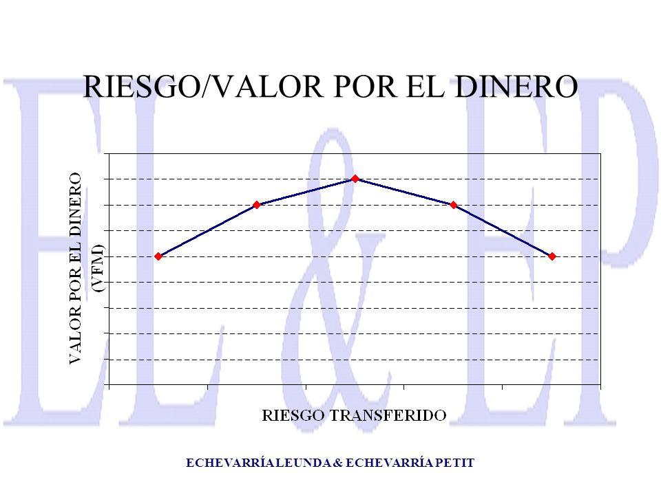 ECHEVARRÍA LEUNDA & ECHEVARRÍA PETIT RIESGO/VALOR POR EL DINERO