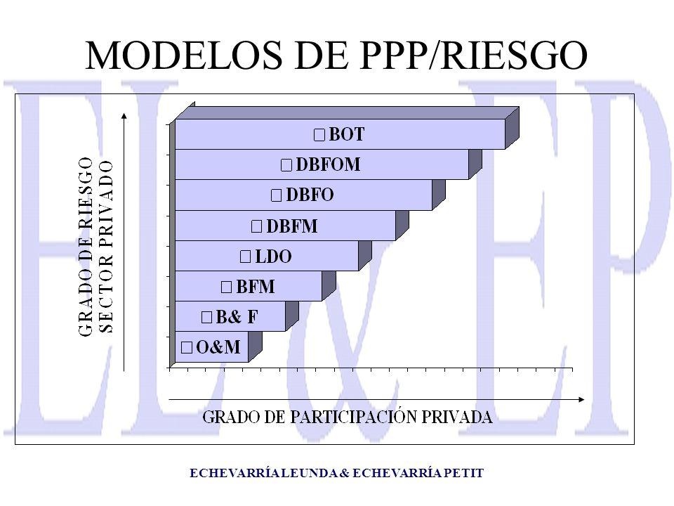 MODELOS DE PPP/RIESGO