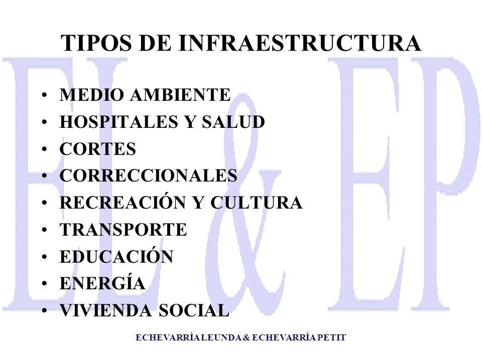 ECHEVARRÍA LEUNDA & ECHEVARRÍA PETIT TIPOS DE INFRAESTRUCTURA MEDIO AMBIENTE HOSPITALES Y SALUD CORTES CORRECCIONALES RECREACIÓN Y CULTURA TRANSPORTE EDUCACIÓN ENERGÍA VIVIENDA SOCIAL