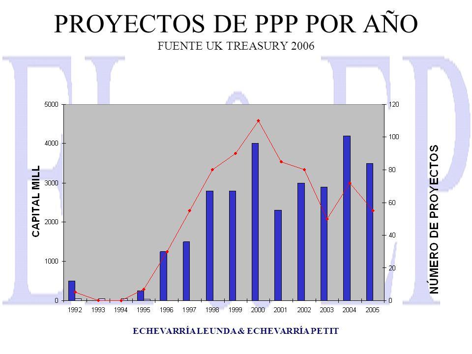 ECHEVARRÍA LEUNDA & ECHEVARRÍA PETIT PROYECTOS DE PPP POR AÑO FUENTE UK TREASURY 2006
