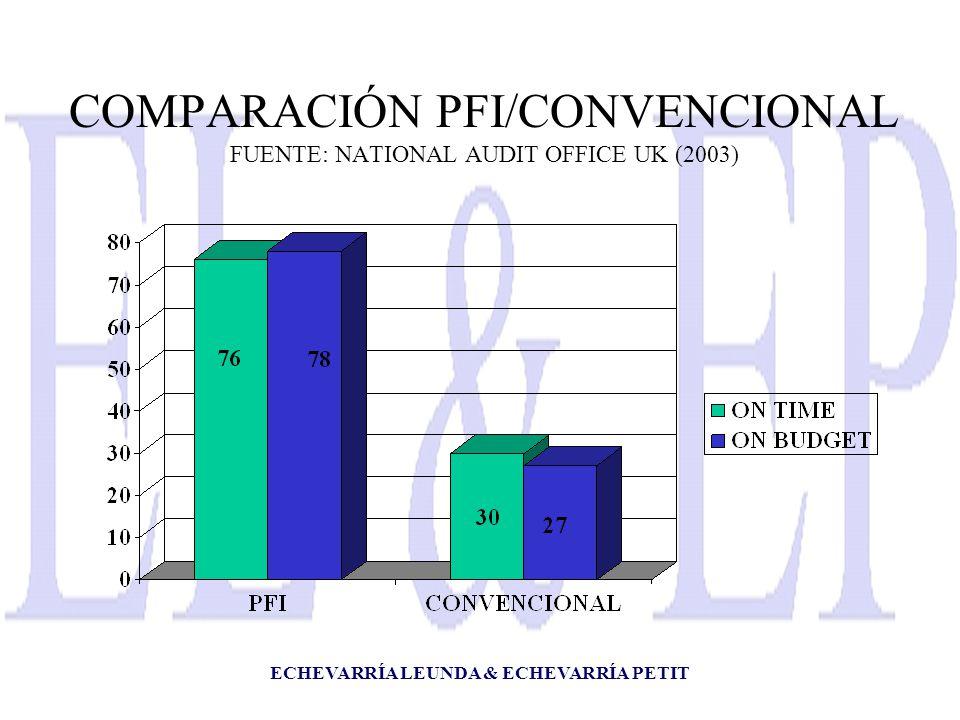 ECHEVARRÍA LEUNDA & ECHEVARRÍA PETIT COMPARACIÓN PFI/CONVENCIONAL FUENTE: NATIONAL AUDIT OFFICE UK (2003)