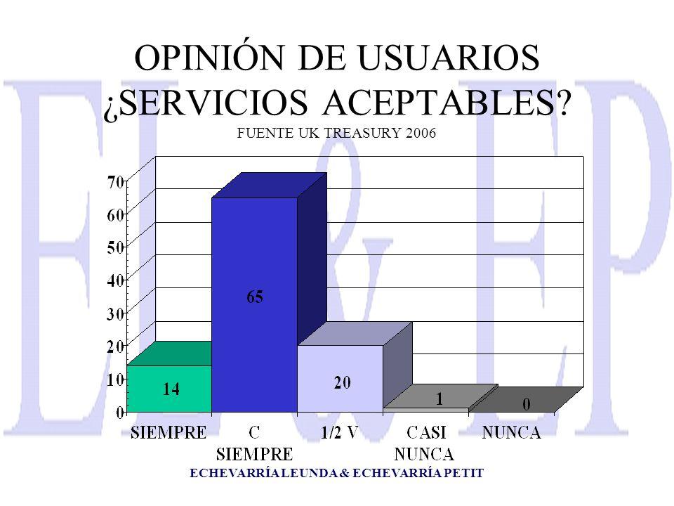 ECHEVARRÍA LEUNDA & ECHEVARRÍA PETIT OPINIÓN DE USUARIOS ¿SERVICIOS ACEPTABLES.