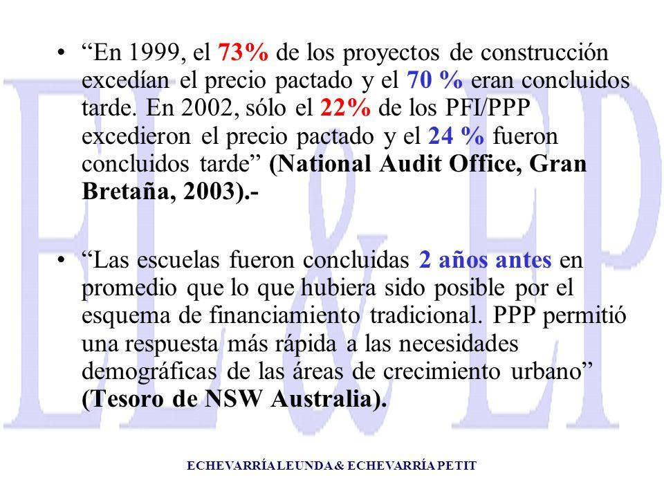 ECHEVARRÍA LEUNDA & ECHEVARRÍA PETIT En 1999, el 73% de los proyectos de construcción excedían el precio pactado y el 70 % eran concluidos tarde. En 2