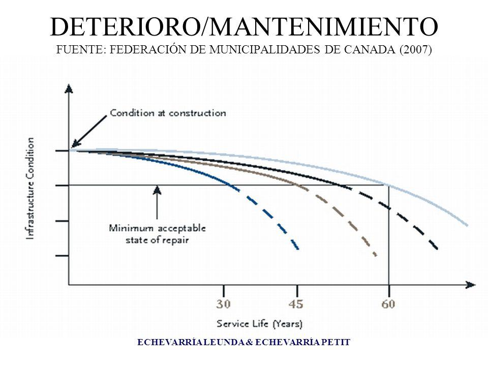 ECHEVARRÍA LEUNDA & ECHEVARRÍA PETIT DETERIORO/MANTENIMIENTO FUENTE: FEDERACIÓN DE MUNICIPALIDADES DE CANADA (2007)
