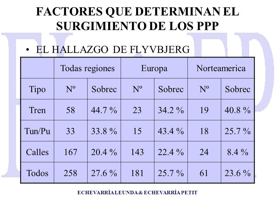 ECHEVARRÍA LEUNDA & ECHEVARRÍA PETIT FACTORES QUE DETERMINAN EL SURGIMIENTO DE LOS PPP EL HALLAZGO DE FLYVBJERG Todas regionesEuropaNorteamerica TipoNºSobrecNºSobrecNºSobrec Tren5844.7 %2334.2 %1940.8 % Tun/Pu3333.8 %1543.4 %1825.7 % Calles16720.4 %14322.4 %248.4 % Todos25827.6 %18125.7 %6123.6 %