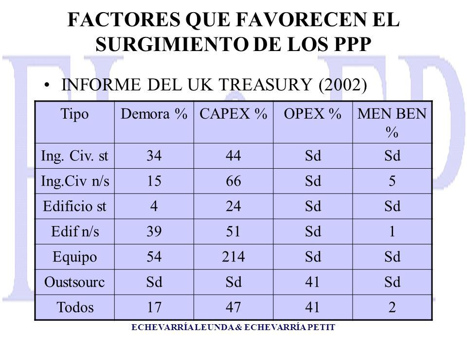 ECHEVARRÍA LEUNDA & ECHEVARRÍA PETIT FACTORES QUE FAVORECEN EL SURGIMIENTO DE LOS PPP INFORME DEL UK TREASURY (2002) TipoDemora %CAPEX %OPEX %MEN BEN % Ing.
