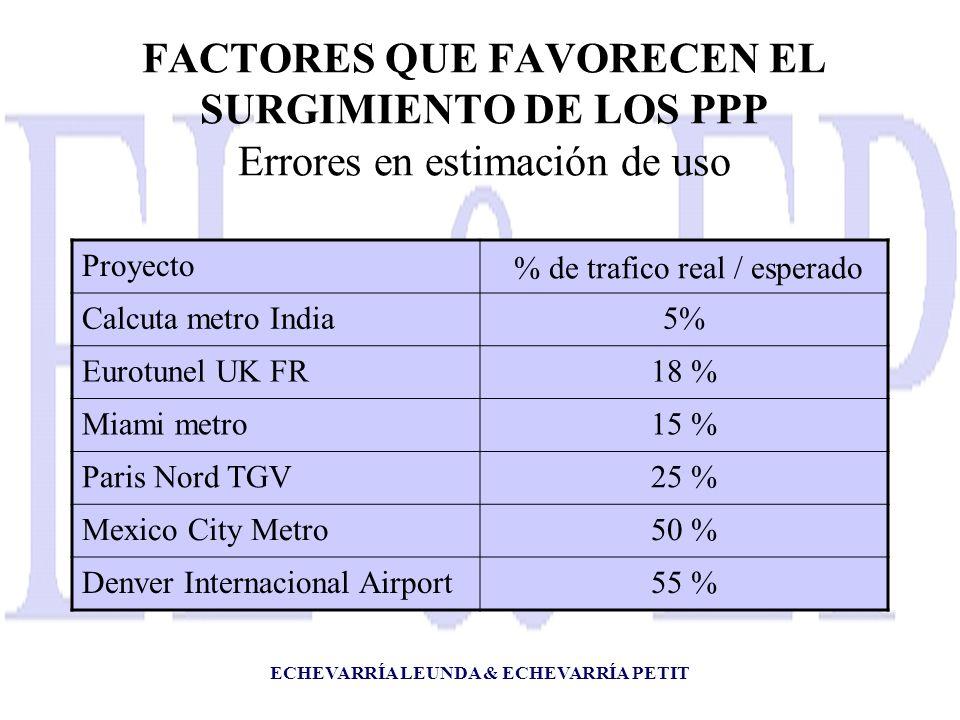 ECHEVARRÍA LEUNDA & ECHEVARRÍA PETIT FACTORES QUE FAVORECEN EL SURGIMIENTO DE LOS PPP Errores en estimación de uso Proyecto % de trafico real / esperado Calcuta metro India5% Eurotunel UK FR18 % Miami metro15 % Paris Nord TGV25 % Mexico City Metro50 % Denver Internacional Airport55 %