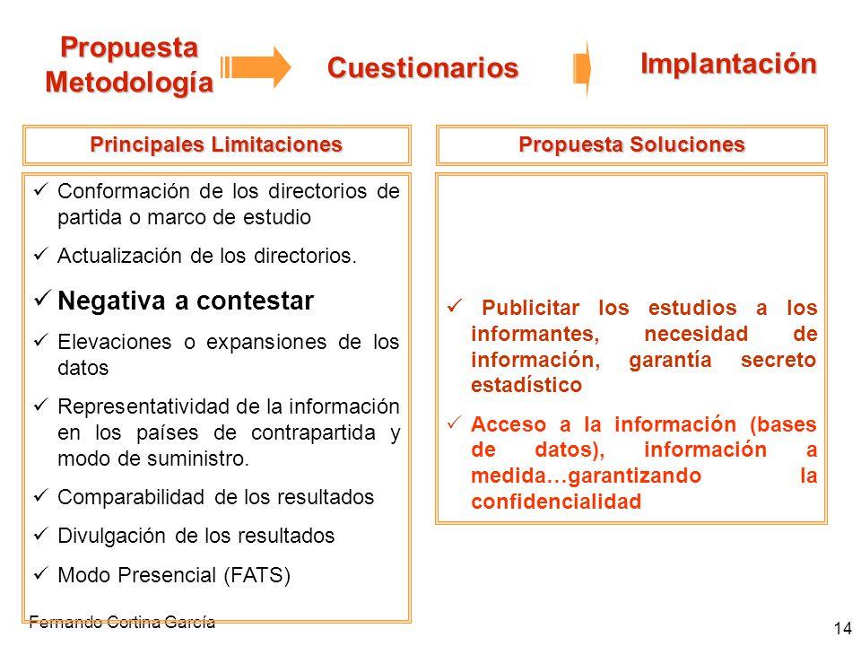Fernando Cortina García 14 Propuesta Metodología Cuestionarios Implantación Principales Limitaciones Conformación de los directorios de partida o marc