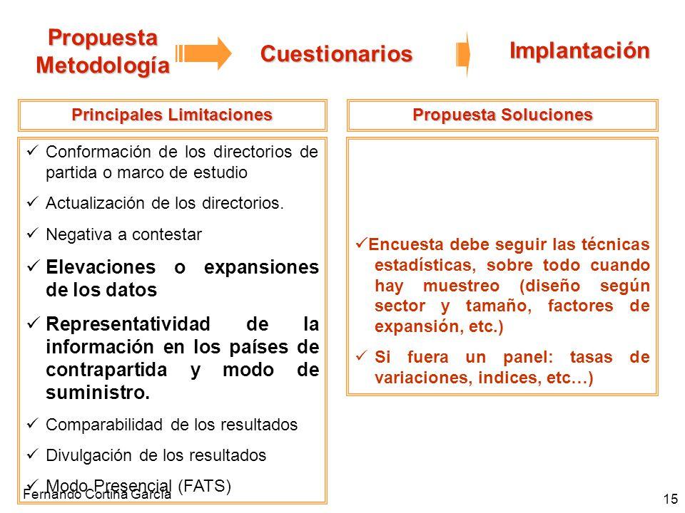 Fernando Cortina García 15 Propuesta Metodología Cuestionarios Implantación Principales Limitaciones Conformación de los directorios de partida o marc