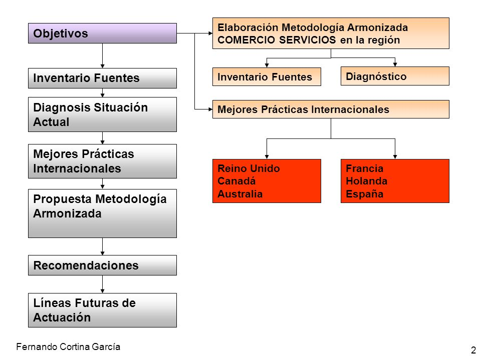 Fernando Cortina García 13 Propuesta Metodología Cuestionarios Implantación Principales Limitaciones Conformación de los directorios de partida o marco de estudio Actualización de los directorios.