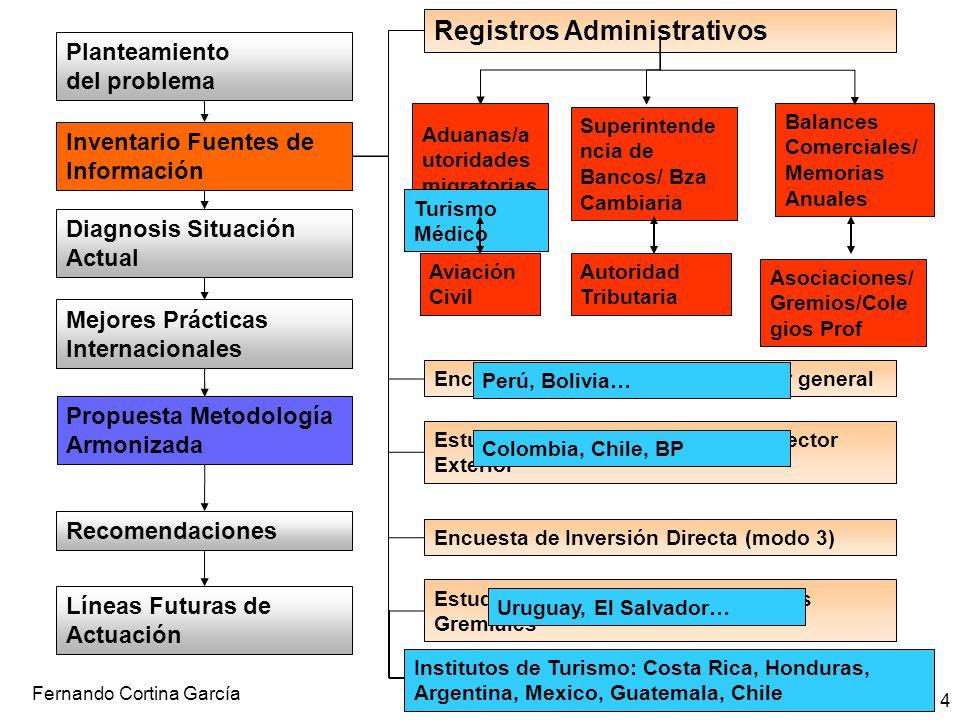 Fernando Cortina García 4 Registros Administrativos Aduanas/a utoridades migratorias Balances Comerciales/ Memorias Anuales Encuestas Económicas de ca