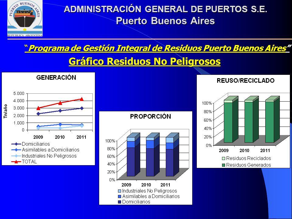 ADMINISTRACIÓN GENERAL DE PUERTOS S.E. Puerto Buenos Aires Gráfico Residuos No Peligrosos Programa de Gestión Integral de Residuos Puerto Buenos Aires