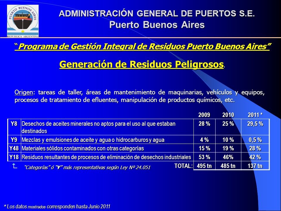 ADMINISTRACIÓN GENERAL DE PUERTOS S.E. Puerto Buenos Aires Generación de Residuos Peligrosos. 20092010 2011 * Y8 Desechos de aceites minerales no apto