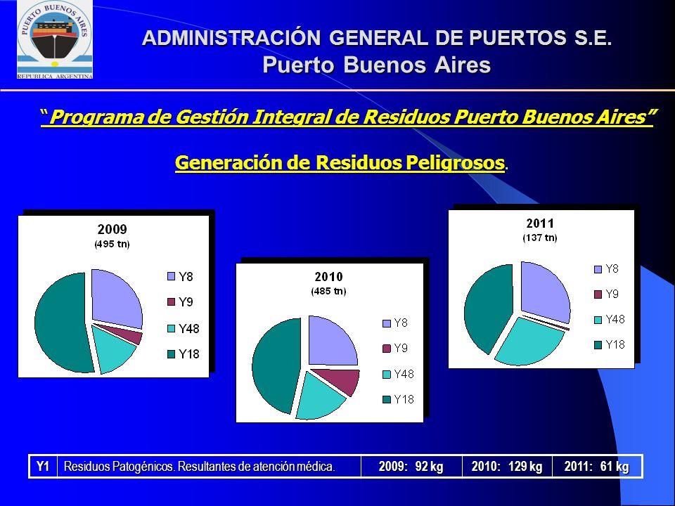 Y1 Residuos Patogénicos. Resultantes de atención médica. 2009: 92 kg 2010: 129 kg 2011: 61 kg ADMINISTRACIÓN GENERAL DE PUERTOS S.E. Puerto Buenos Air