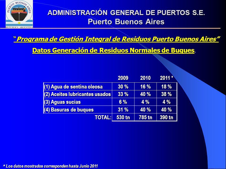20092010 2011 * (1) Agua de sentina oleosa 30 % 16 % 18 % (2) Aceites lubricantes usados 33 % 40 % 38 % (3) Aguas sucias 6 % 4 % (4) Basuras de buques