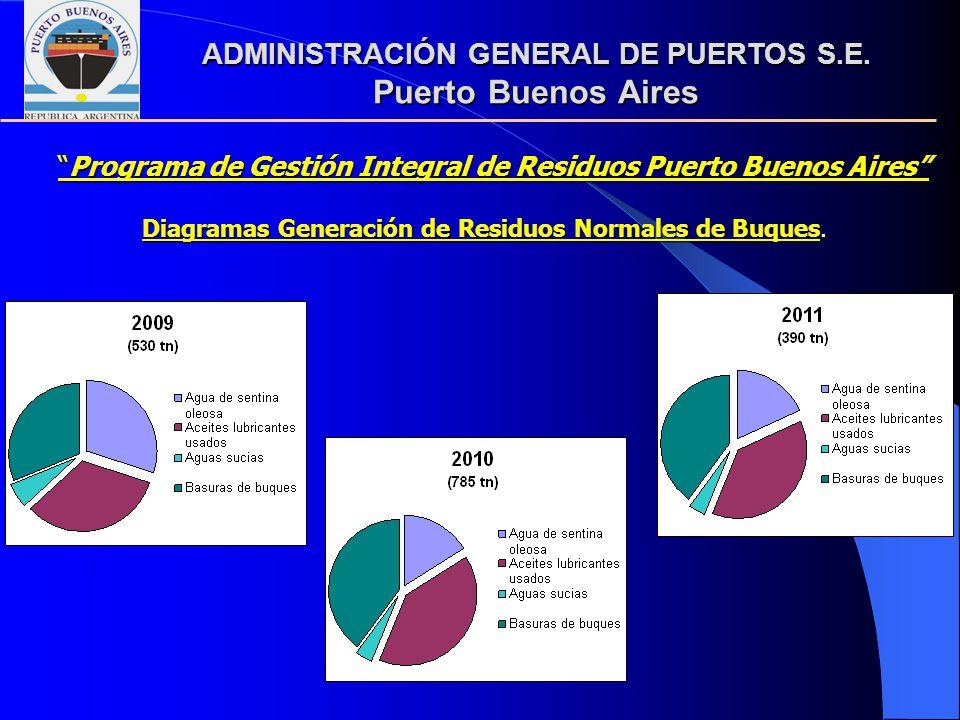ADMINISTRACIÓN GENERAL DE PUERTOS S.E. Puerto Buenos Aires Programa de Gestión Integral de Residuos Puerto Buenos AiresPrograma de Gestión Integral de