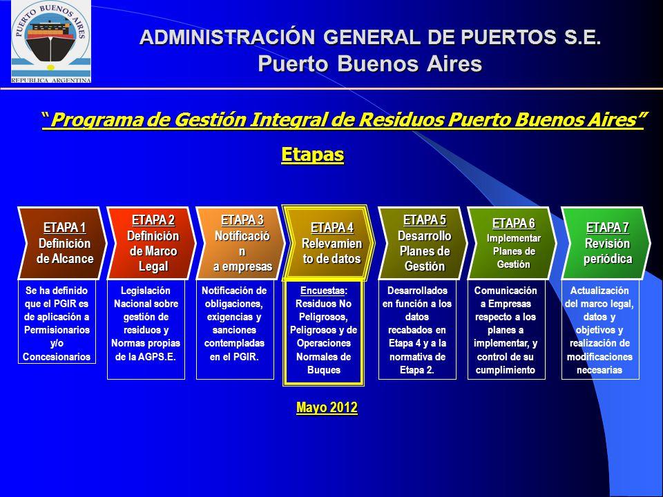 ADMINISTRACIÓN GENERAL DE PUERTOS S.E. Puerto Buenos Aires Etapas ETAPA 1 Definición de Alcance Se ha definido que el PGIR es de aplicación a Permisio