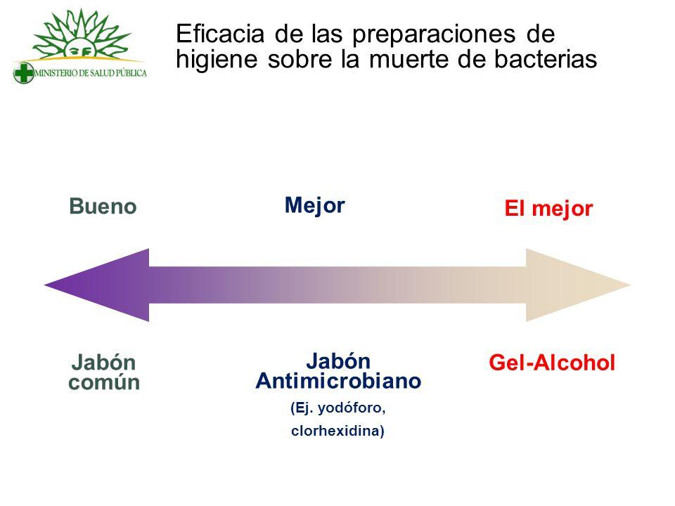 Eficacia de las preparaciones de higiene sobre la muerte de bacterias Bueno Mejor El mejor Jabón común Jabón Antimicrobiano (Ej. yodóforo, clorhexidin