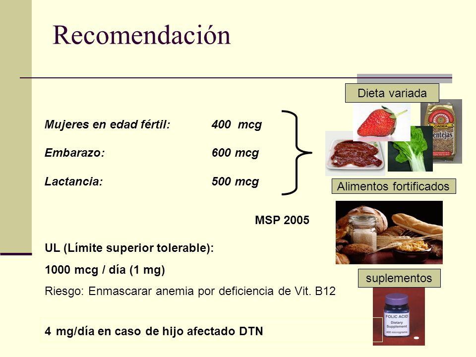 Recomendación Mujeres en edad fértil: 400 mcg Embarazo: 600 mcg Lactancia: 500 mcg suplementos Alimentos fortificados Dieta variada 4 mg/día en caso d