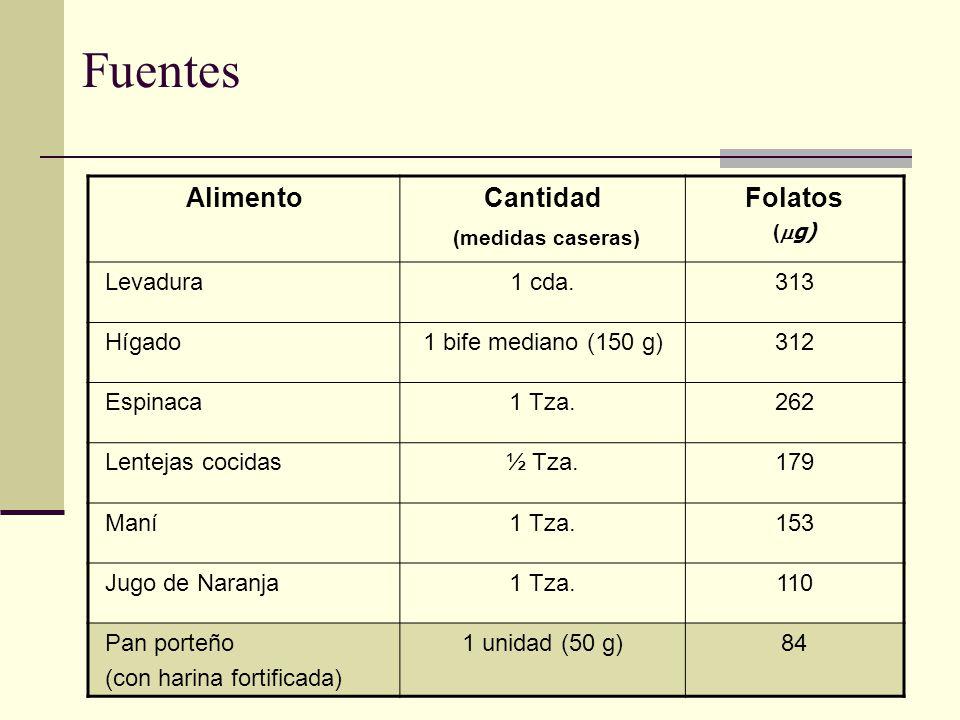 Fuentes AlimentoCantidad (medidas caseras) Folatos ( g) Levadura1 cda.313 Hígado1 bife mediano (150 g)312 Espinaca1 Tza.262 Lentejas cocidas½ Tza.179