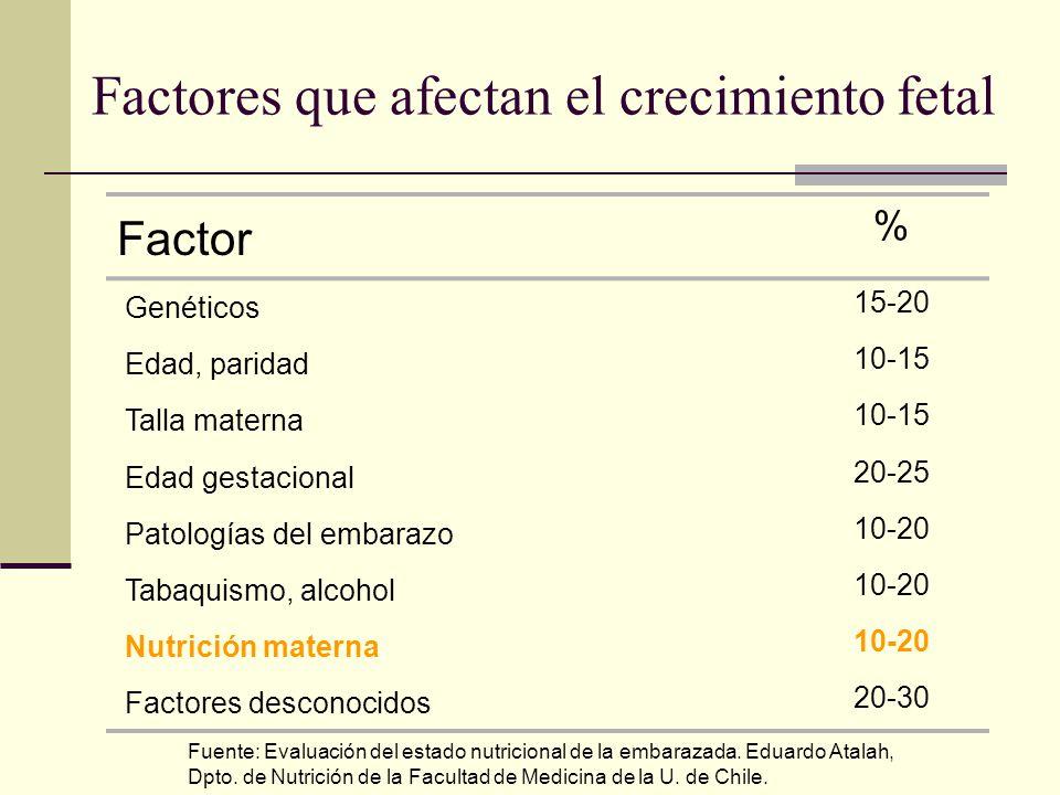 Factores que afectan el crecimiento fetal Factor % Genéticos 15-20 Edad, paridad 10-15 Talla materna 10-15 Edad gestacional 20-25 Patologías del embar