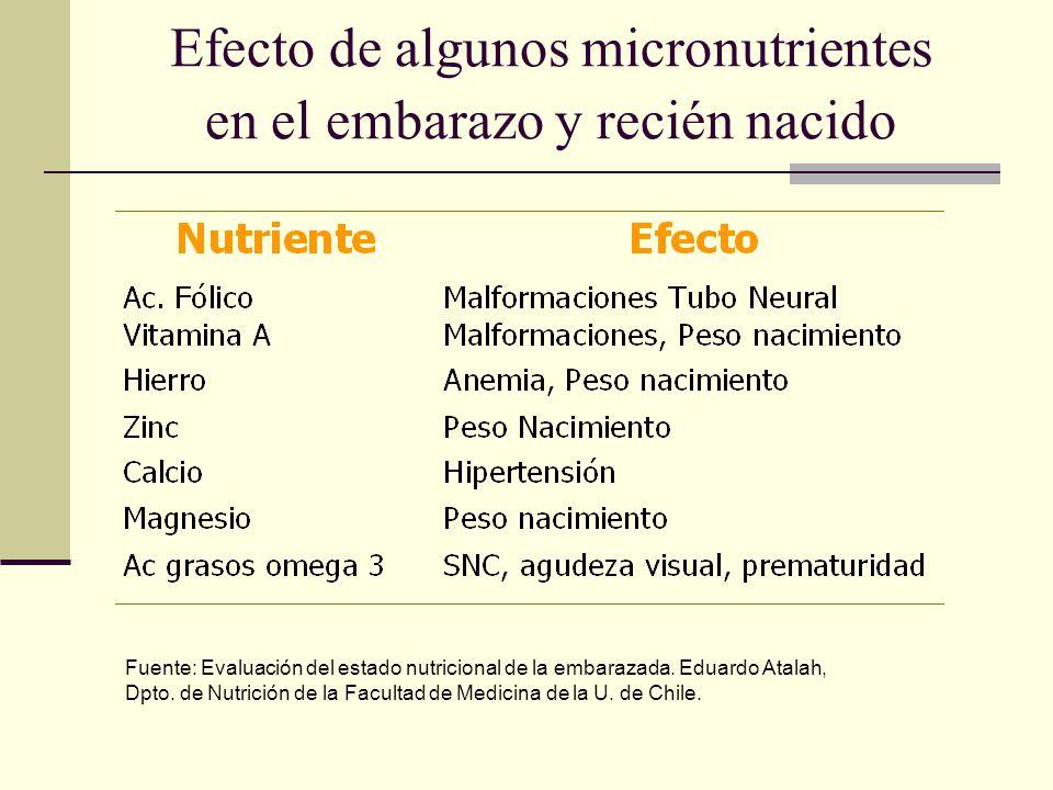 Efecto de algunos micronutrientes en el embarazo y recién nacido Fuente: Evaluación del estado nutricional de la embarazada. Eduardo Atalah, Dpto. de