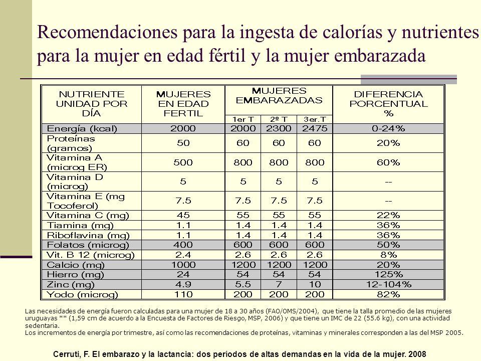 Las necesidades de energía fueron calculadas para una mujer de 18 a 30 años (FAO/OMS/2004), que tiene la talla promedio de las mujeres uruguayas ** (1