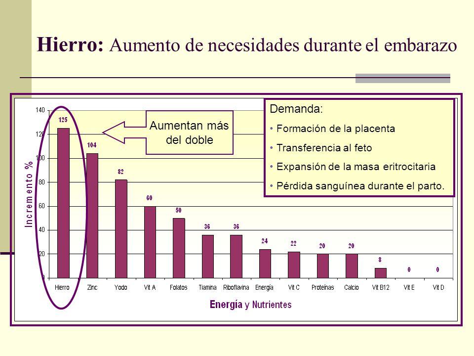Hierro: Aumento de necesidades durante el embarazo Demanda: Formación de la placenta Transferencia al feto Expansión de la masa eritrocitaria Pérdida
