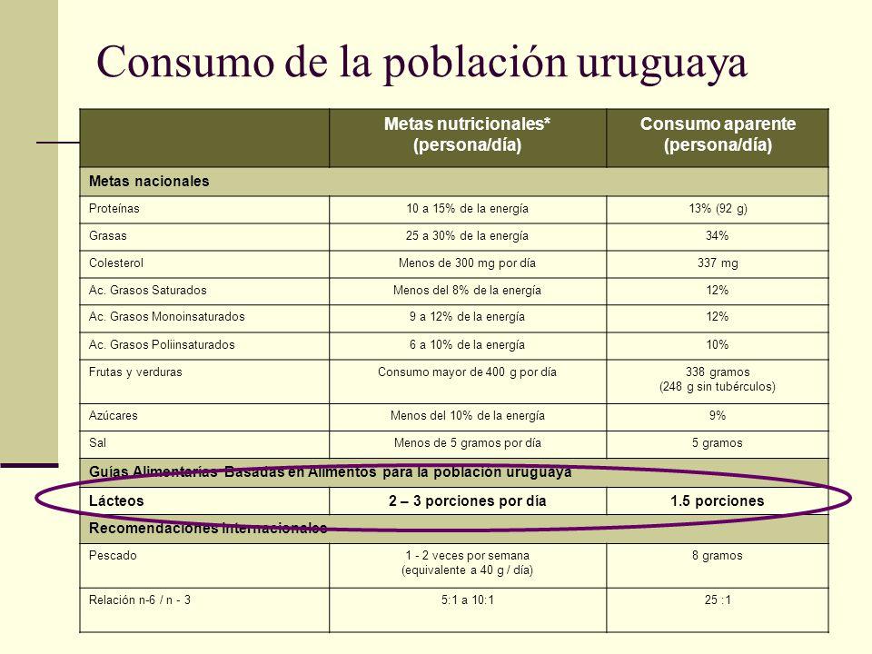 Consumo de la población uruguaya Metas nutricionales* (persona/día) Consumo aparente (persona/día) Metas nacionales Proteínas10 a 15% de la energía13%