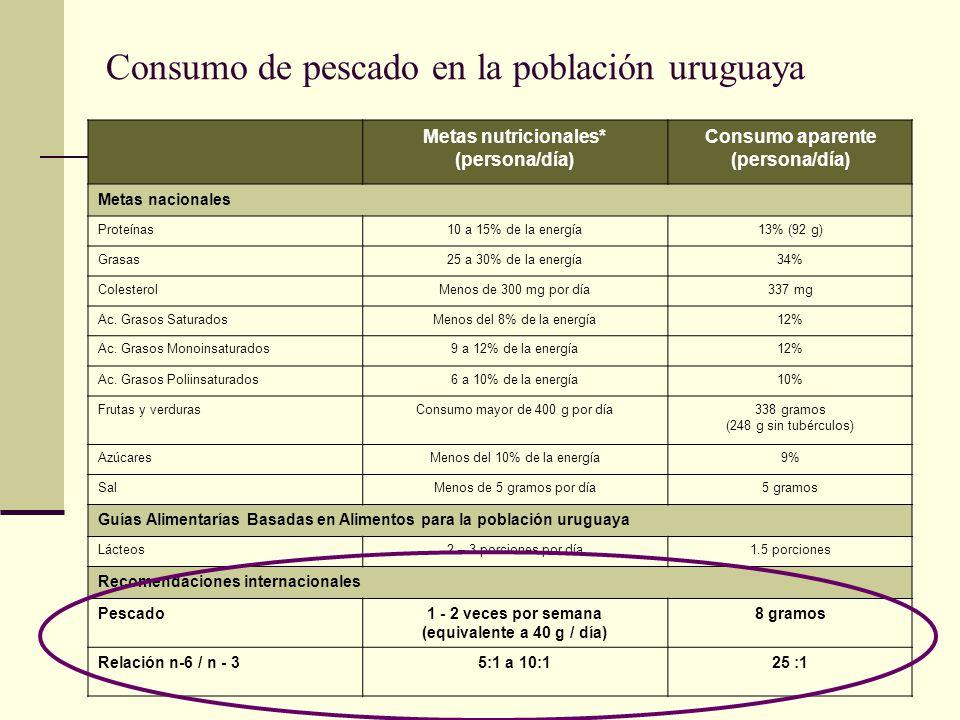 Consumo de pescado en la población uruguaya Metas nutricionales* (persona/día) Consumo aparente (persona/día) Metas nacionales Proteínas10 a 15% de la