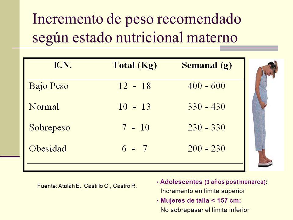 Incremento de peso recomendado según estado nutricional materno Adolescentes (3 años post menarca): Incremento en límite superior Mujeres de talla < 1