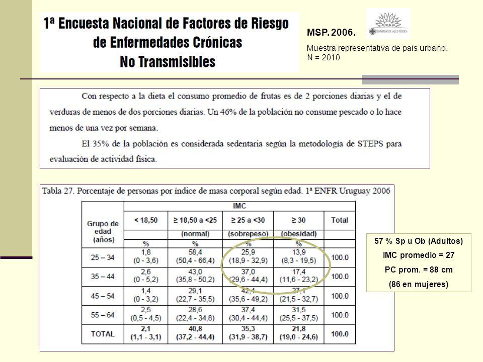 57 % Sp u Ob (Adultos) IMC promedio = 27 PC prom. = 88 cm (86 en mujeres) MSP. 2006. Muestra representativa de país urbano. N = 2010