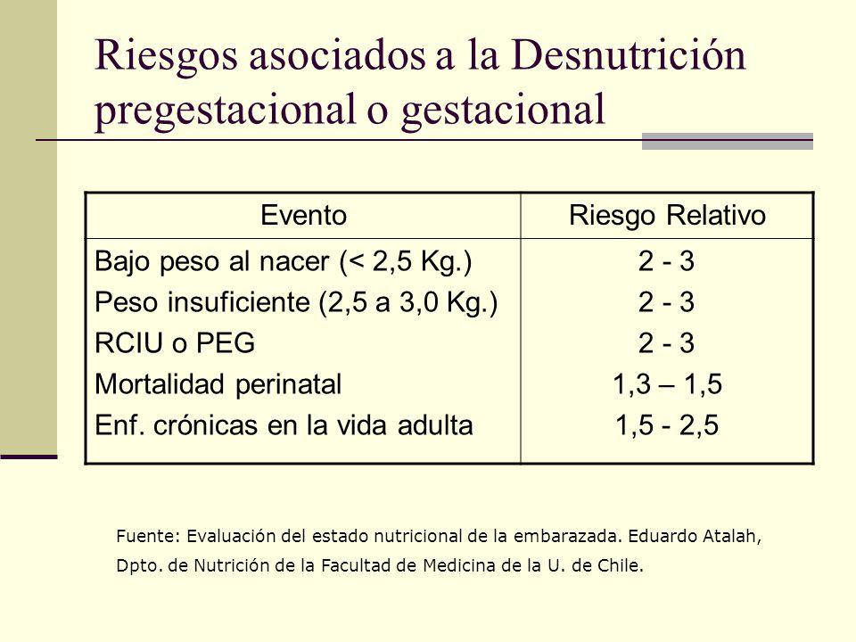 Riesgos asociados a la Desnutrición pregestacional o gestacional EventoRiesgo Relativo Bajo peso al nacer (< 2,5 Kg.) Peso insuficiente (2,5 a 3,0 Kg.