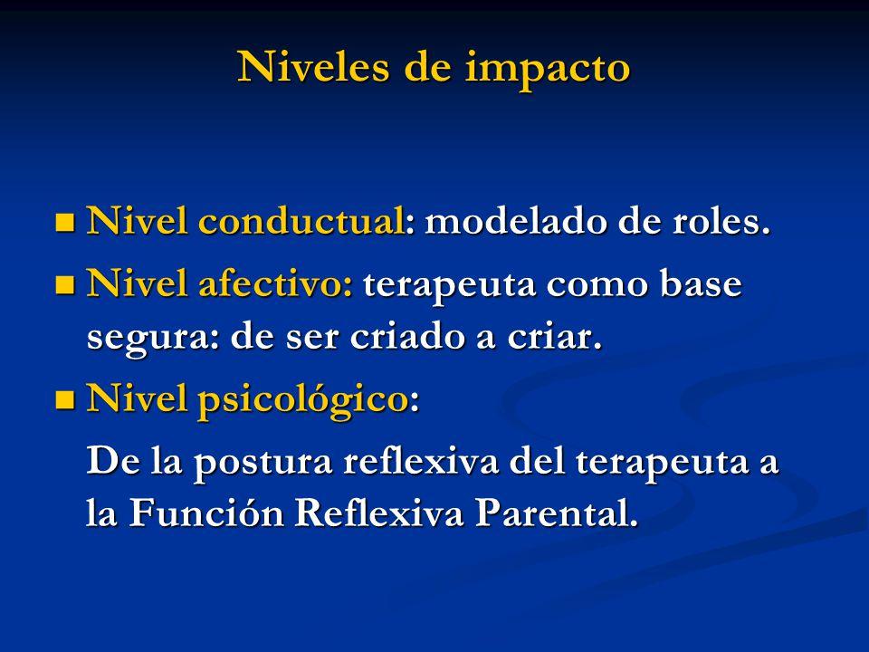 Niveles de impacto Nivel conductual: modelado de roles. Nivel conductual: modelado de roles. Nivel afectivo: terapeuta como base segura: de ser criado