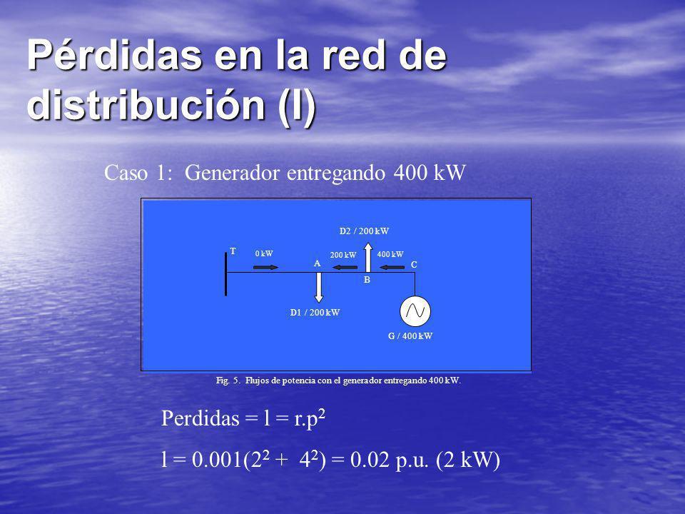 Pérdidas en la red de distribución (I) Caso 1: Generador entregando 400 kW Perdidas = l = r.p 2 l = 0.001(2 2 + 4 2 ) = 0.02 p.u. (2 kW) T A B C D1 /