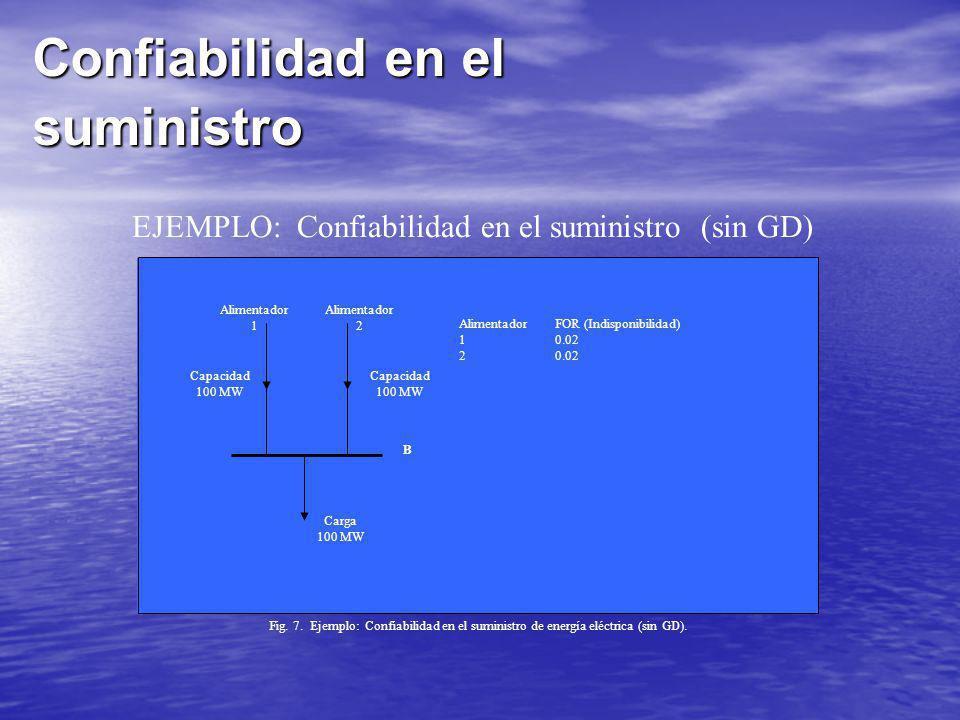 Confiabilidad en el suministro Alimentador 1 Alimentador 2 Capacidad 100 MW Capacidad 100 MW Carga 100 MW AlimentadorFOR (Indisponibilidad) 10.02 20.0
