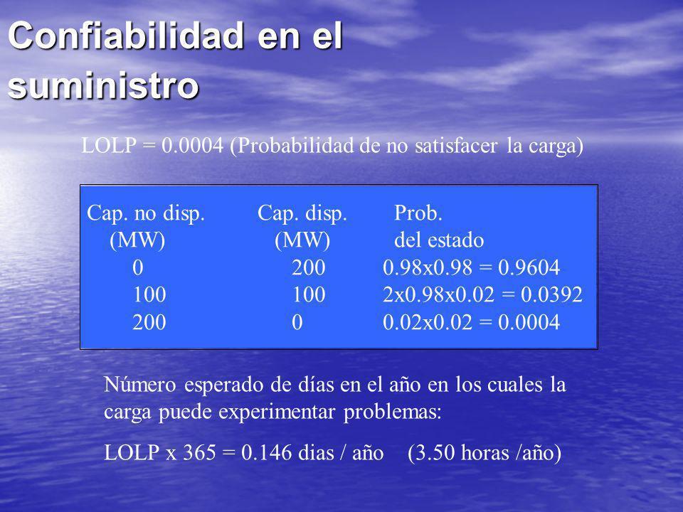 Confiabilidad en el suministro Cap. no disp. Cap. disp. Prob. (MW) (MW) del estado 0200 0.98x0.98 = 0.9604 100100 2x0.98x0.02 = 0.0392 2000 0.02x0.02
