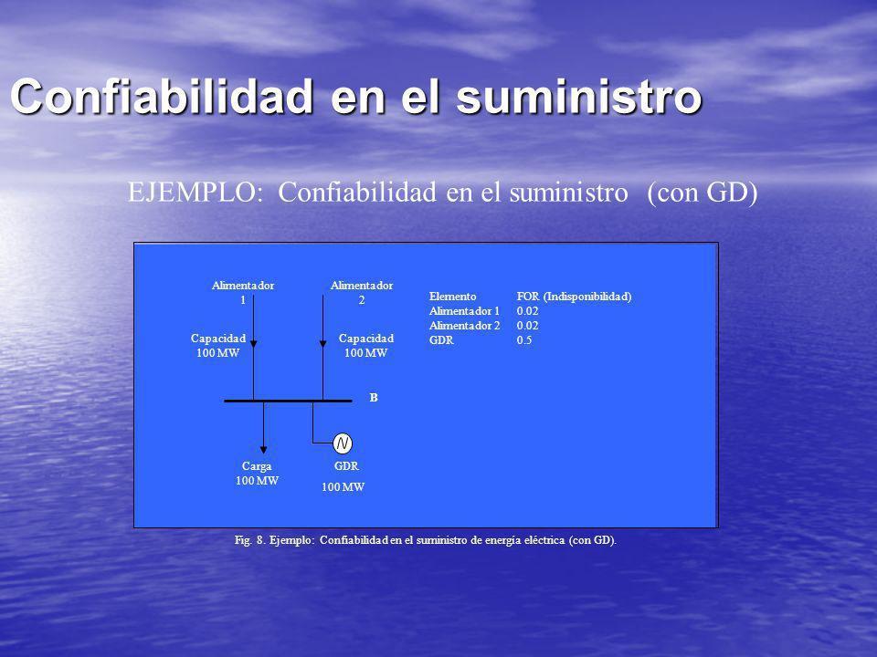Confiabilidad en el suministro Alimentador 1 Alimentador 2 Capacidad 100 MW Capacidad 100 MW Carga 100 MW ElementoFOR (Indisponibilidad) Alimentador 1