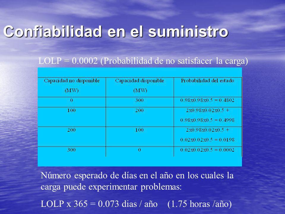 Confiabilidad en el suministro LOLP = 0.0002 (Probabilidad de no satisfacer la carga) Número esperado de días en el año en los cuales la carga puede e
