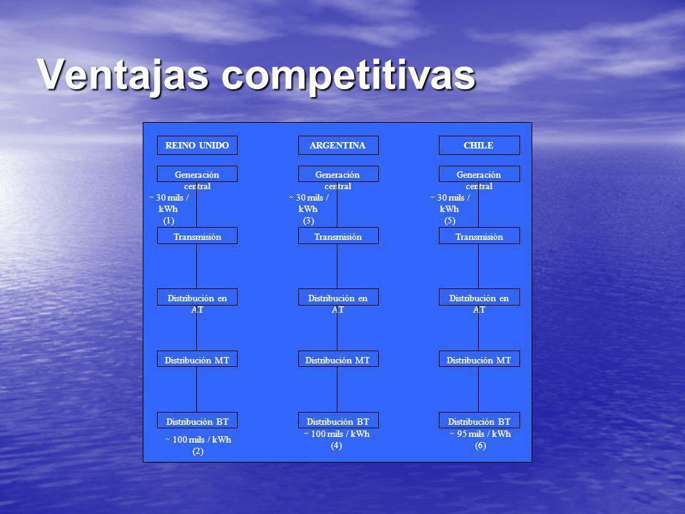 Ventajas competitivas Generación central Transmisión Distribución en AT Distribución MT Distribución BT REINO UNIDOARGENTINACHILE 30 mils / kWh (1) 10