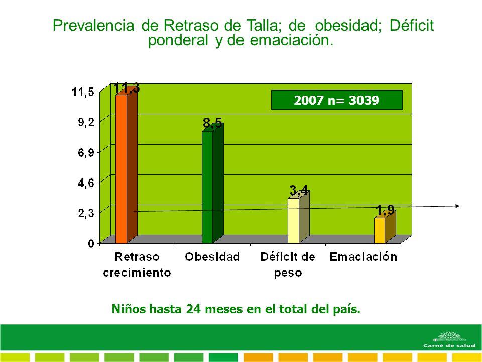 Prevalencia de Retraso de Talla; de obesidad; Déficit ponderal y de emaciación. 2007 n= 3039 Niños hasta 24 meses en el total del país.