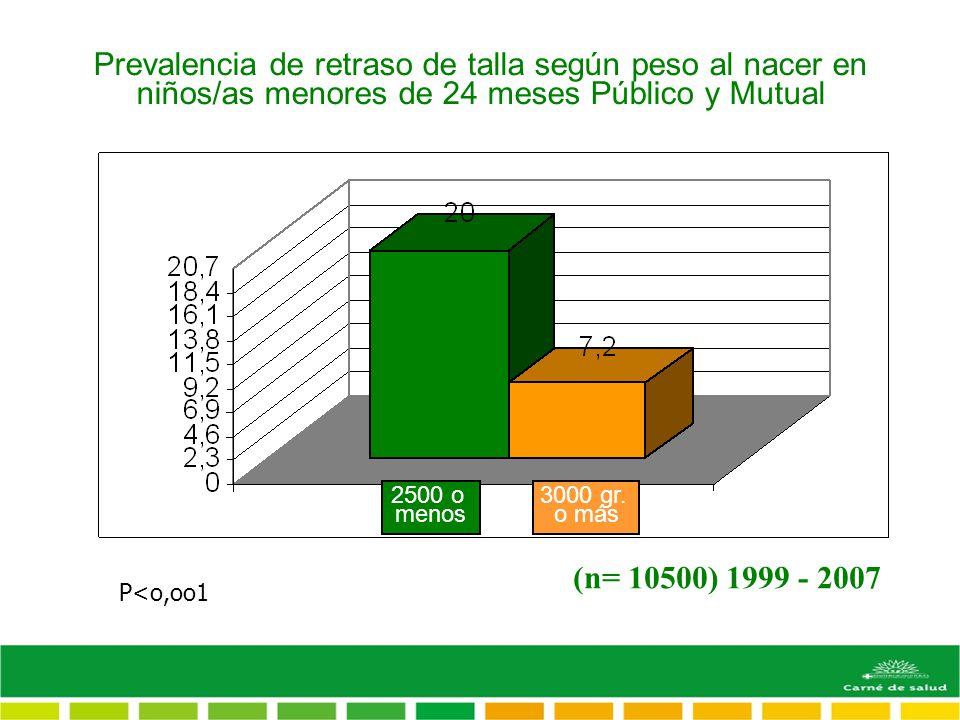 Prevalencia de retraso de talla según peso al nacer en niños/as menores de 24 meses Público y Mutual P<o,oo1 2500 o menos 3000 gr. o más (n= 10500) 19