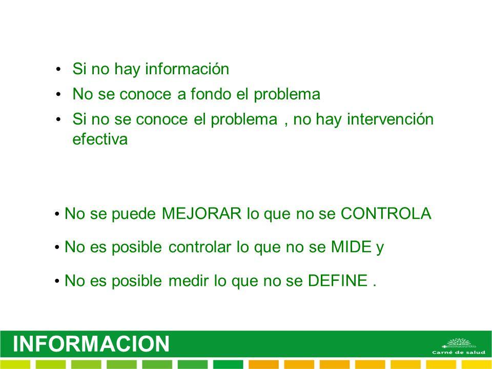Si no hay información No se conoce a fondo el problema Si no se conoce el problema, no hay intervención efectiva No se puede MEJORAR lo que no se CONT