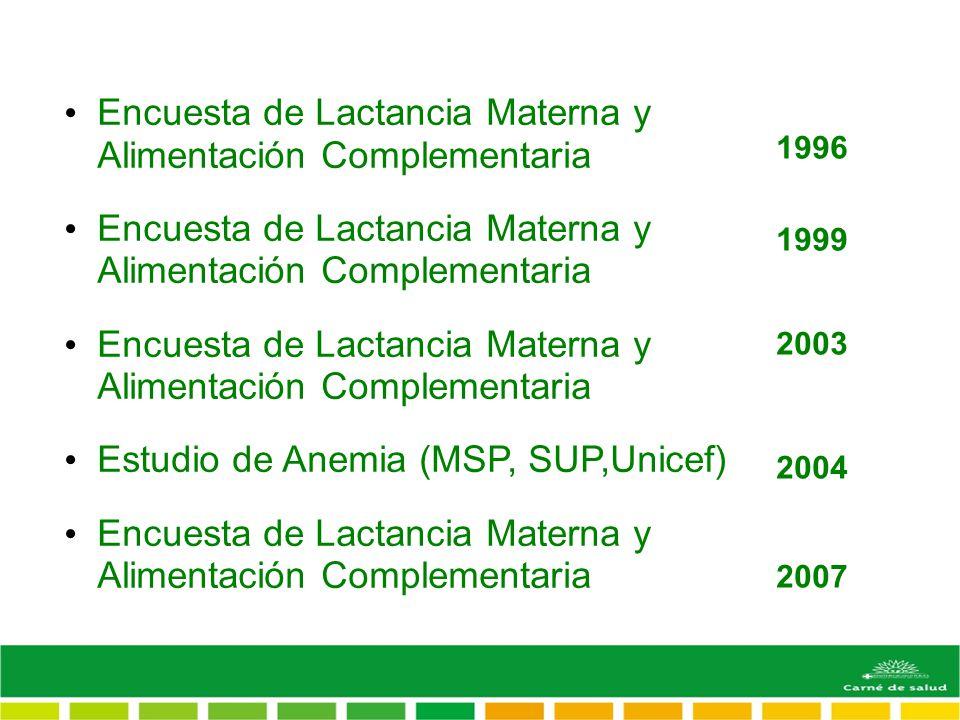 Encuesta de Lactancia Materna y Alimentación Complementaria Estudio de Anemia (MSP, SUP,Unicef) Encuesta de Lactancia Materna y Alimentación Complementaria 1996 1999 2003 2004 2007