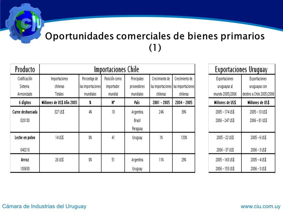 Oportunidades comerciales de bienes primarios (1)
