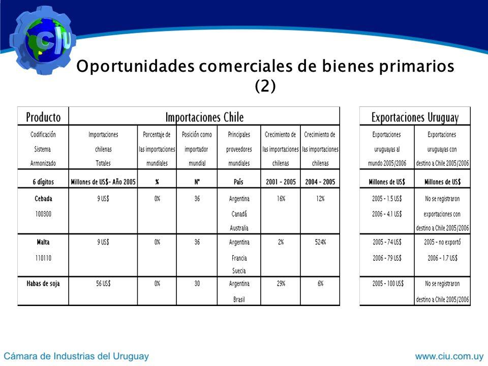 Oportunidades comerciales de bienes primarios (2)